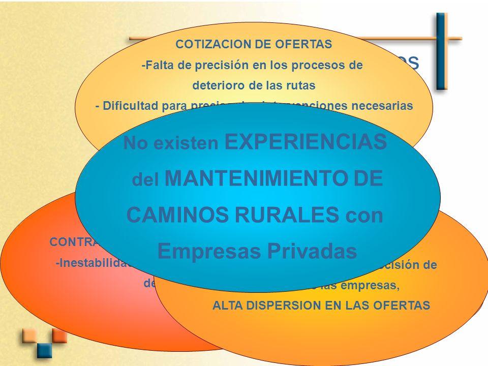 Riesgos CAMINOS RURALES con Empresas Privadas No existen EXPERIENCIAS