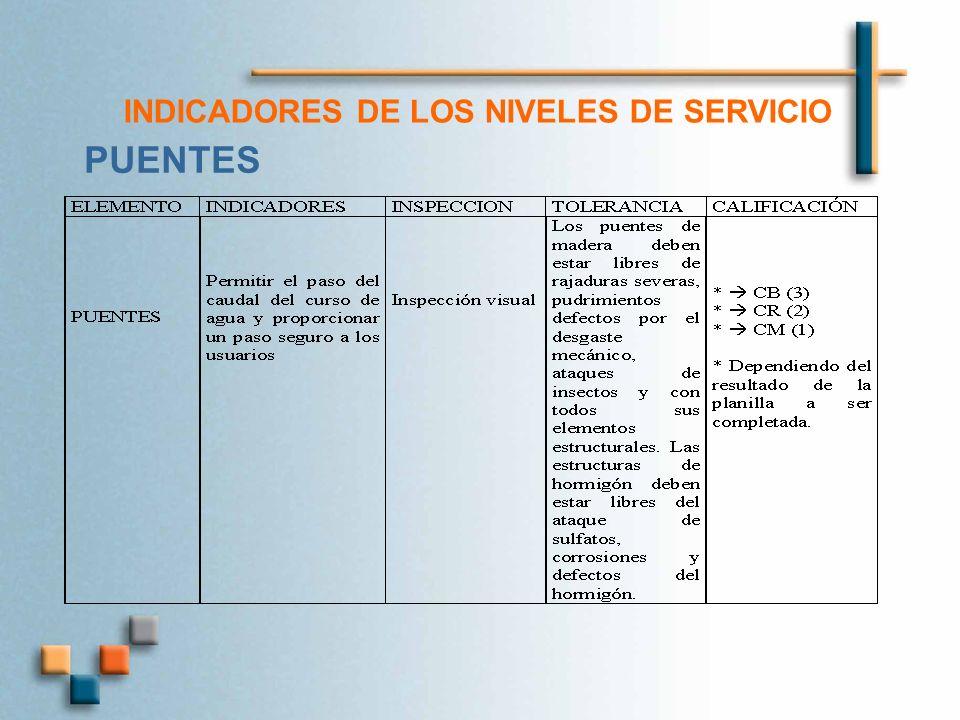 INDICADORES DE LOS NIVELES DE SERVICIO