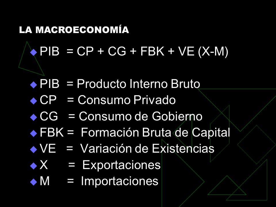 PIB = CP + CG + FBK + VE (X-M) PIB = Producto Interno Bruto