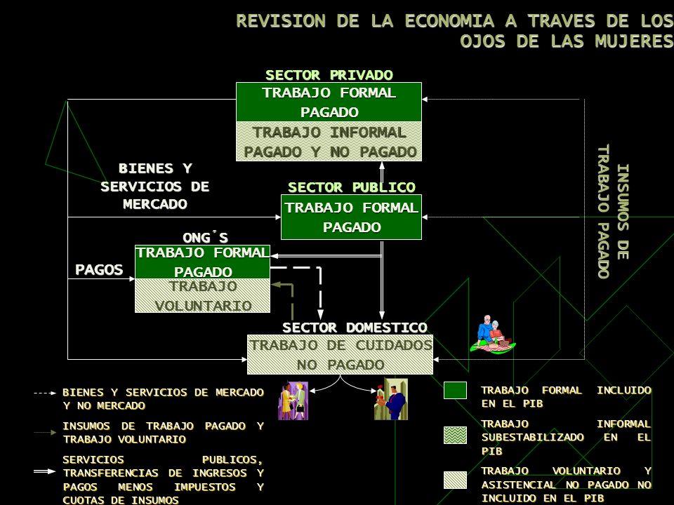 REVISION DE LA ECONOMIA A TRAVES DE LOS OJOS DE LAS MUJERES