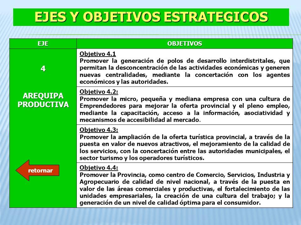 EJES Y OBJETIVOS ESTRATEGICOS