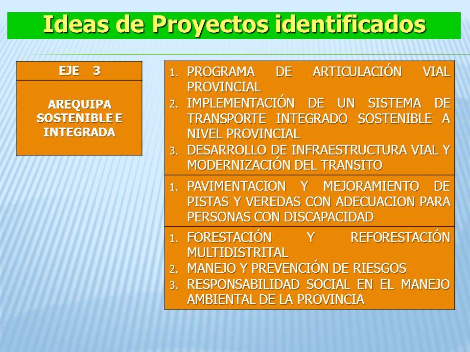 Ideas de Proyectos identificados AREQUIPA SOSTENIBLE E INTEGRADA