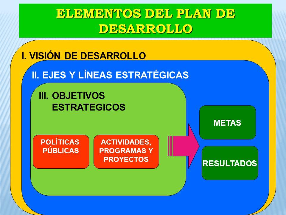 ELEMENTOS DEL PLAN DE DESARROLLO ACTIVIDADES, PROGRAMAS Y PROYECTOS