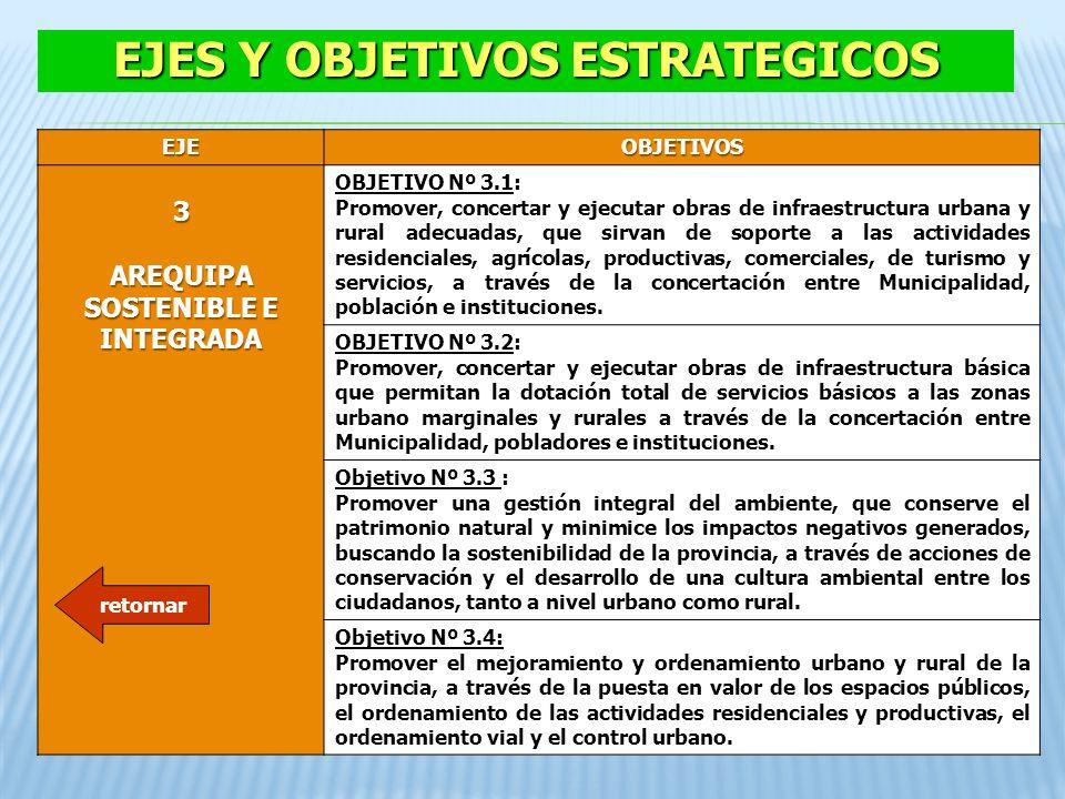 EJES Y OBJETIVOS ESTRATEGICOS AREQUIPA SOSTENIBLE E INTEGRADA