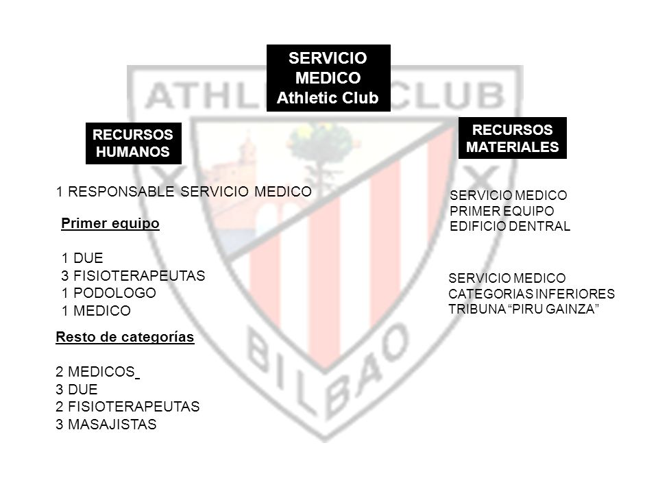 SERVICIO MEDICO Athletic Club