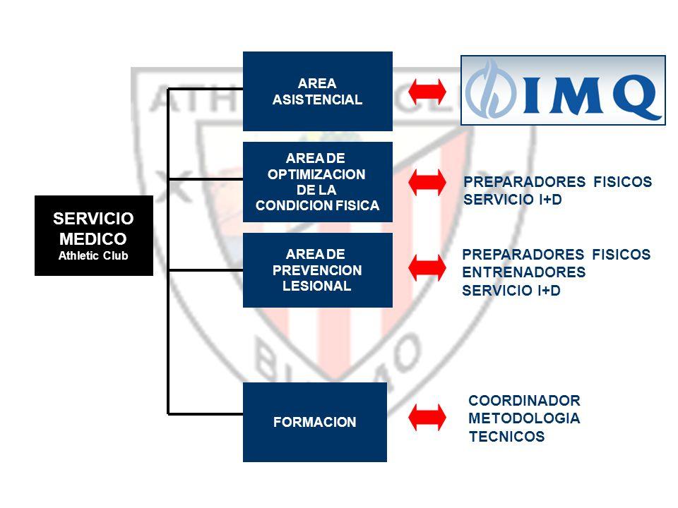 SERVICIO MEDICO PREPARADORES FISICOS SERVICIO I+D PREPARADORES FISICOS
