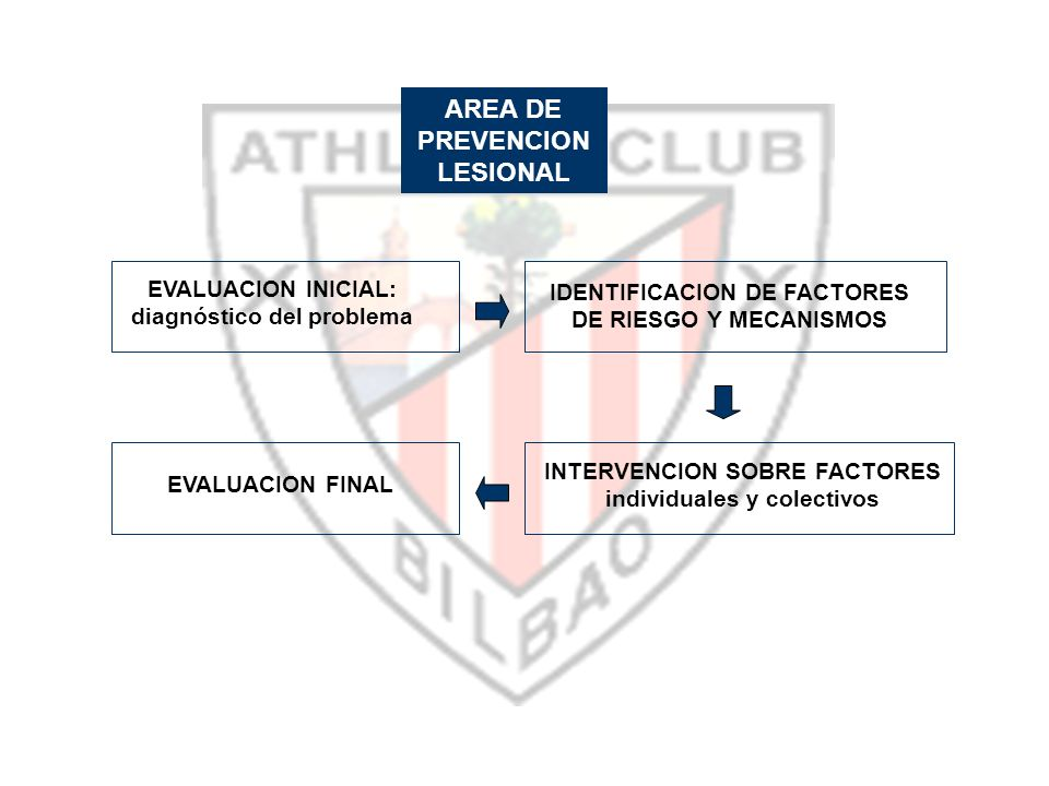 AREA DE PREVENCION LESIONAL