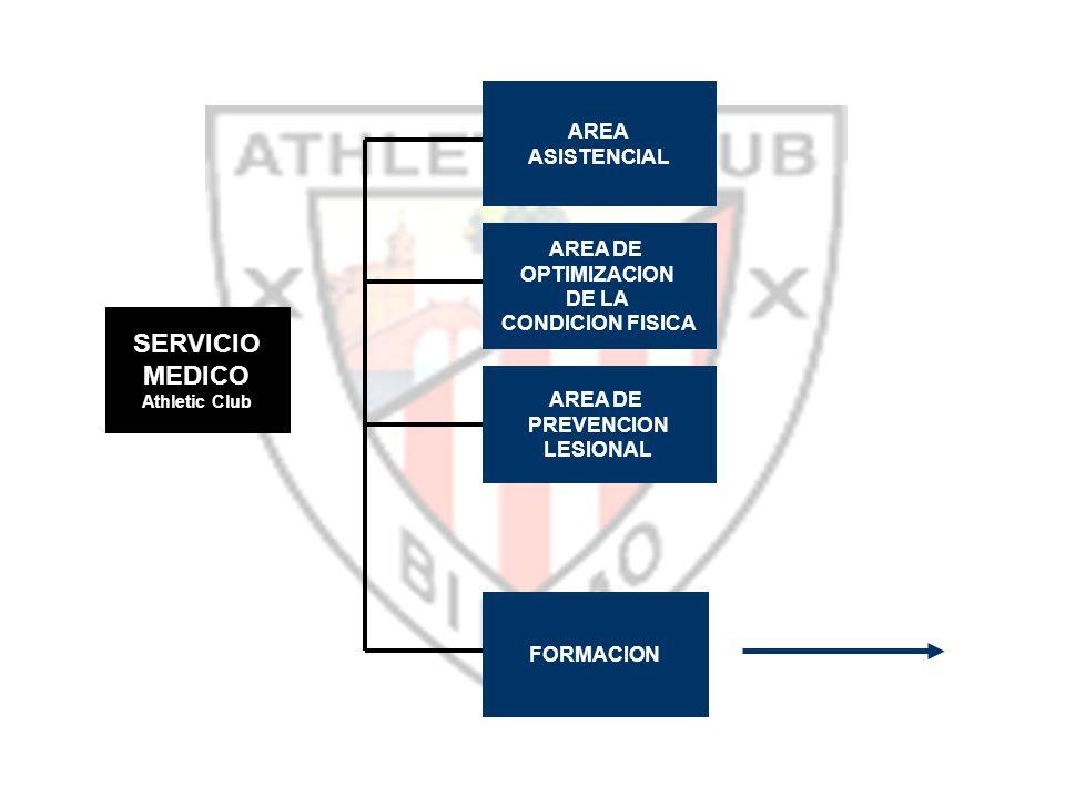 SERVICIO MEDICO AREA ASISTENCIAL AREA DE OPTIMIZACION DE LA