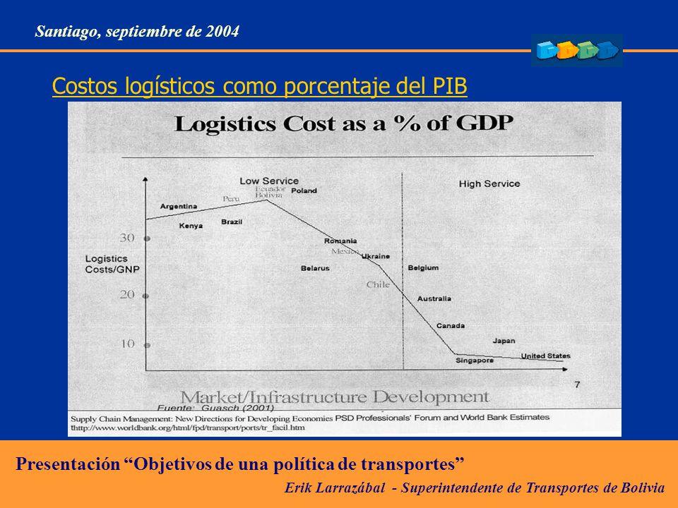Costos logísticos como porcentaje del PIB