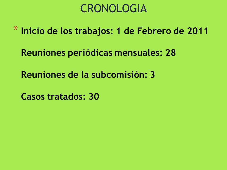 CRONOLOGIA Inicio de los trabajos: 1 de Febrero de 2011 Reuniones periódicas mensuales: 28 Reuniones de la subcomisión: 3 Casos tratados: 30.