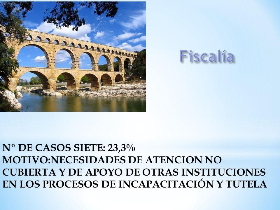 Fiscalía Nº DE CASOS SIETE: 23,3% MOTIVO:NECESIDADES DE ATENCION NO
