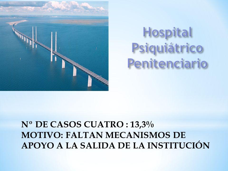 Hospital Psiquiátrico Penitenciario