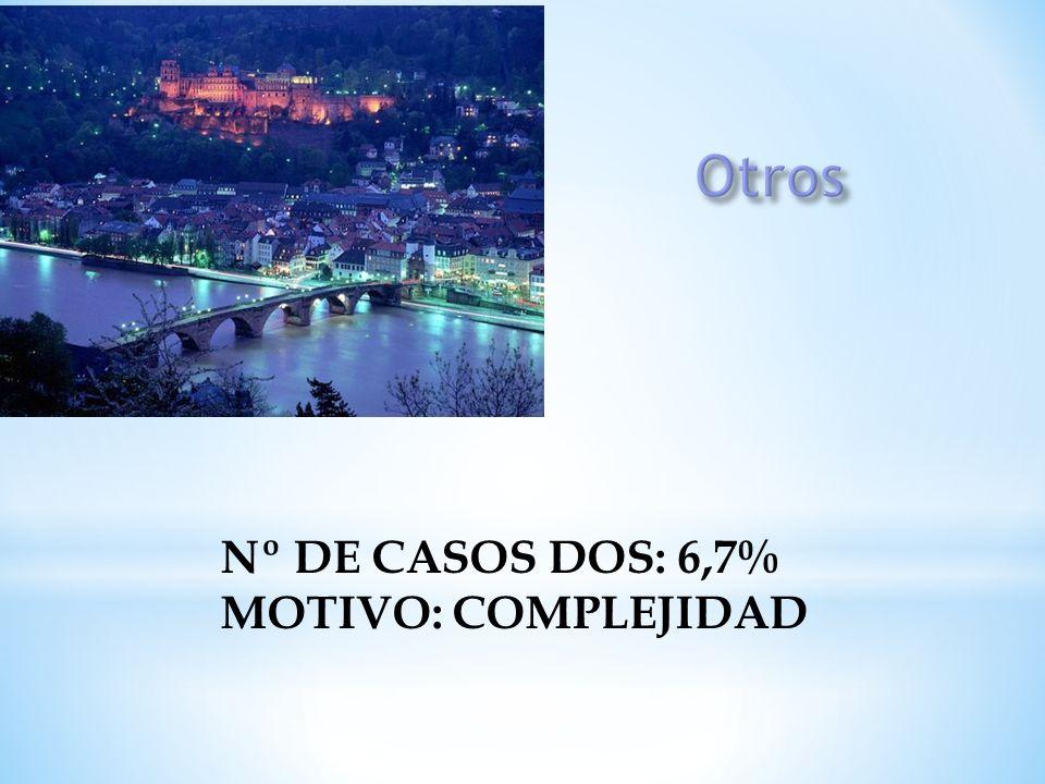Otros Nº DE CASOS DOS: 6,7% MOTIVO: COMPLEJIDAD