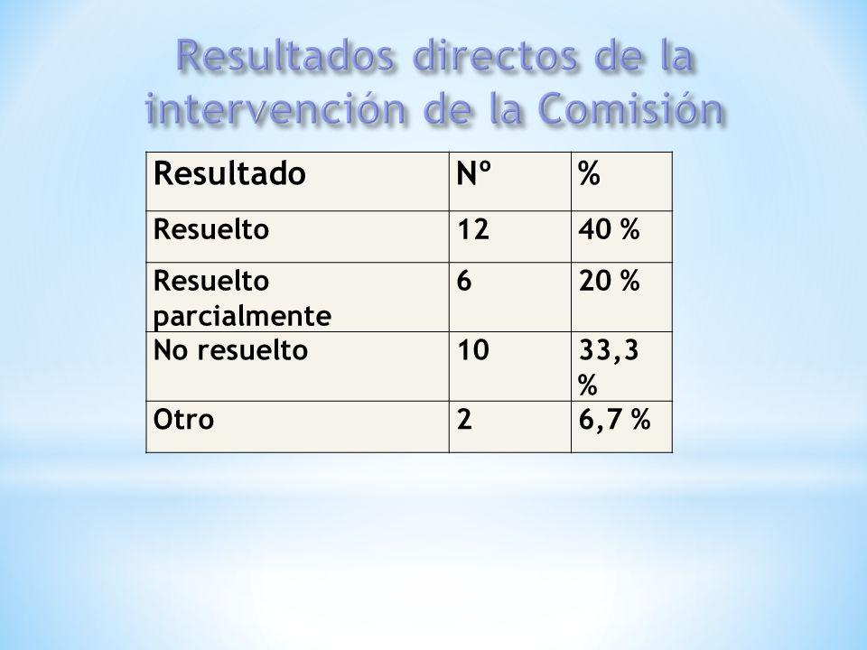 Resultados directos de la intervención de la Comisión