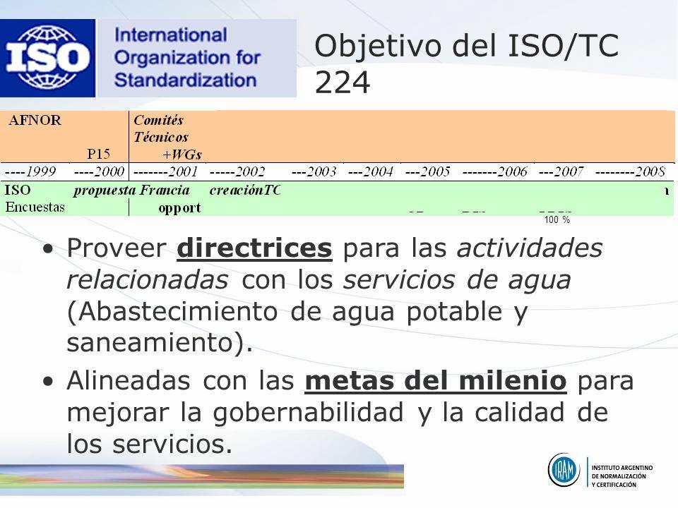 Objetivo del ISO/TC 224 96 % 100 %
