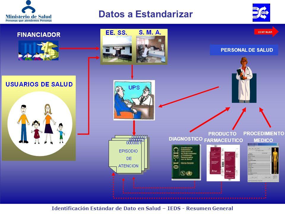Datos a Estandarizar PERSONAL DE SALUD PRODUCTO PROCEDIMIENTO