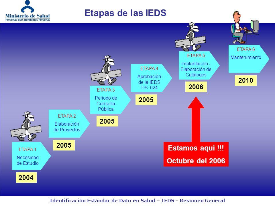 Etapas de las IEDS Estamos aquí !!! Octubre del 2006 2010 2006 2005