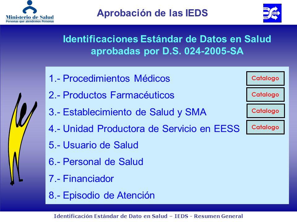 1.- Procedimientos Médicos 2.- Productos Farmacéuticos