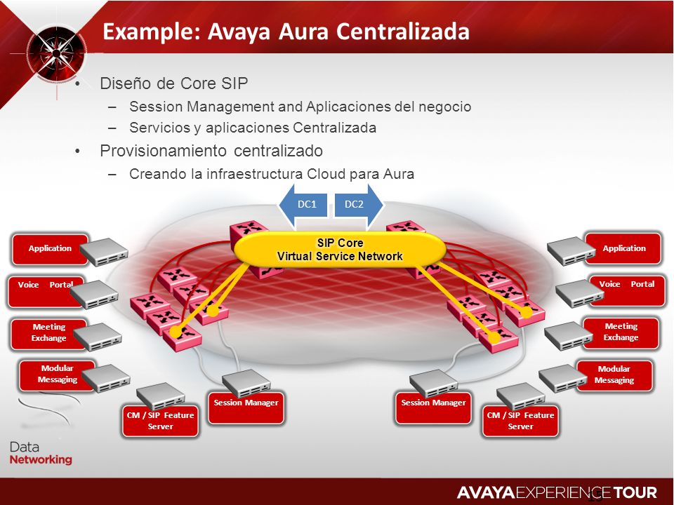 Example: Avaya Aura Centralizada