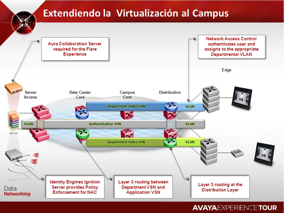 Extendiendo la Virtualización al Campus