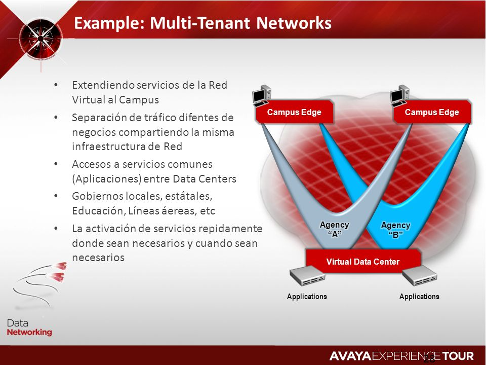 Example: Multi-Tenant Networks
