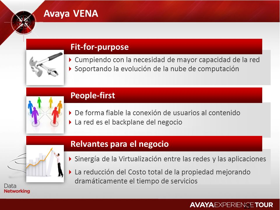 Avaya VENA Fit-for-purpose People-first Relvantes para el negocio