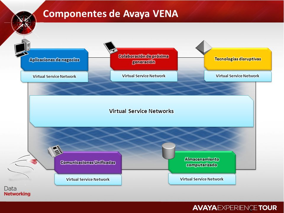 Componentes de Avaya VENA