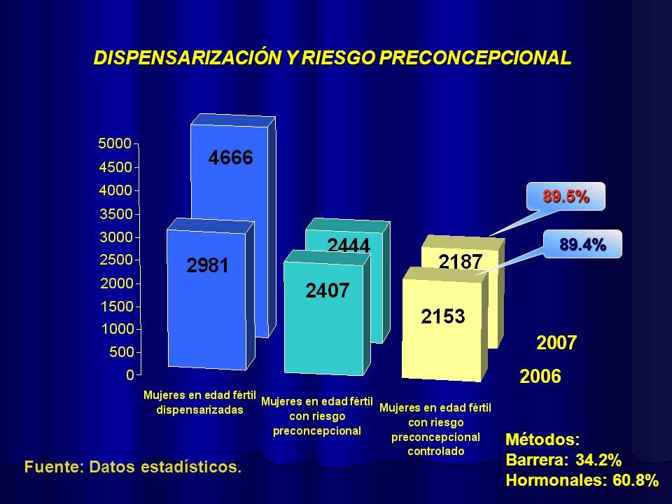 DISPENSARIZACIÓN Y RIESGO PRECONCEPCIONAL