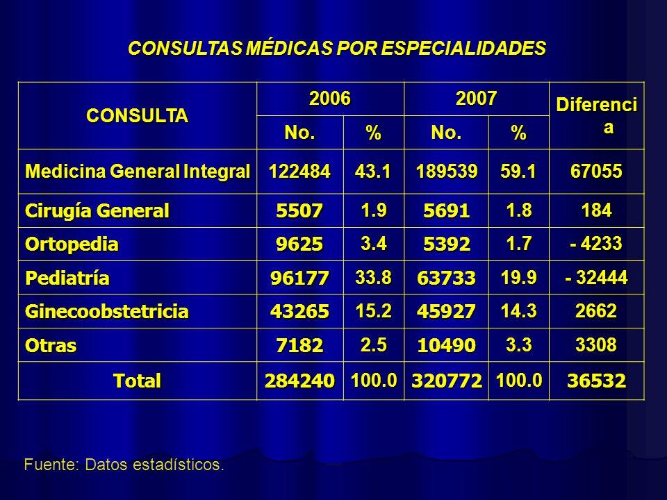CONSULTAS MÉDICAS POR ESPECIALIDADES