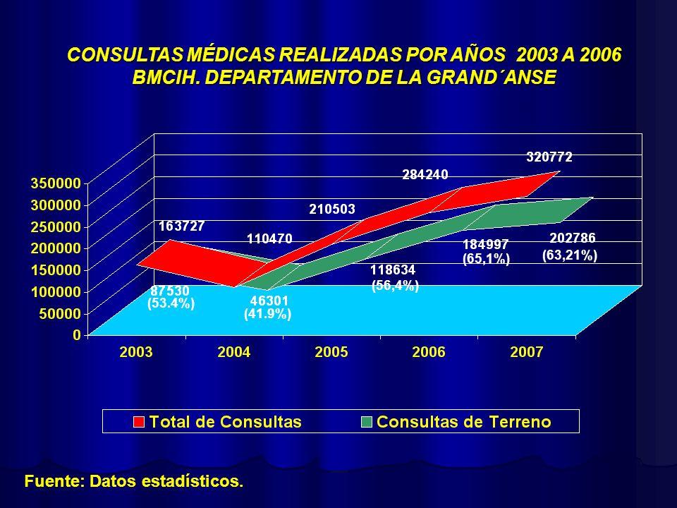 CONSULTAS MÉDICAS REALIZADAS POR AÑOS 2003 A 2006