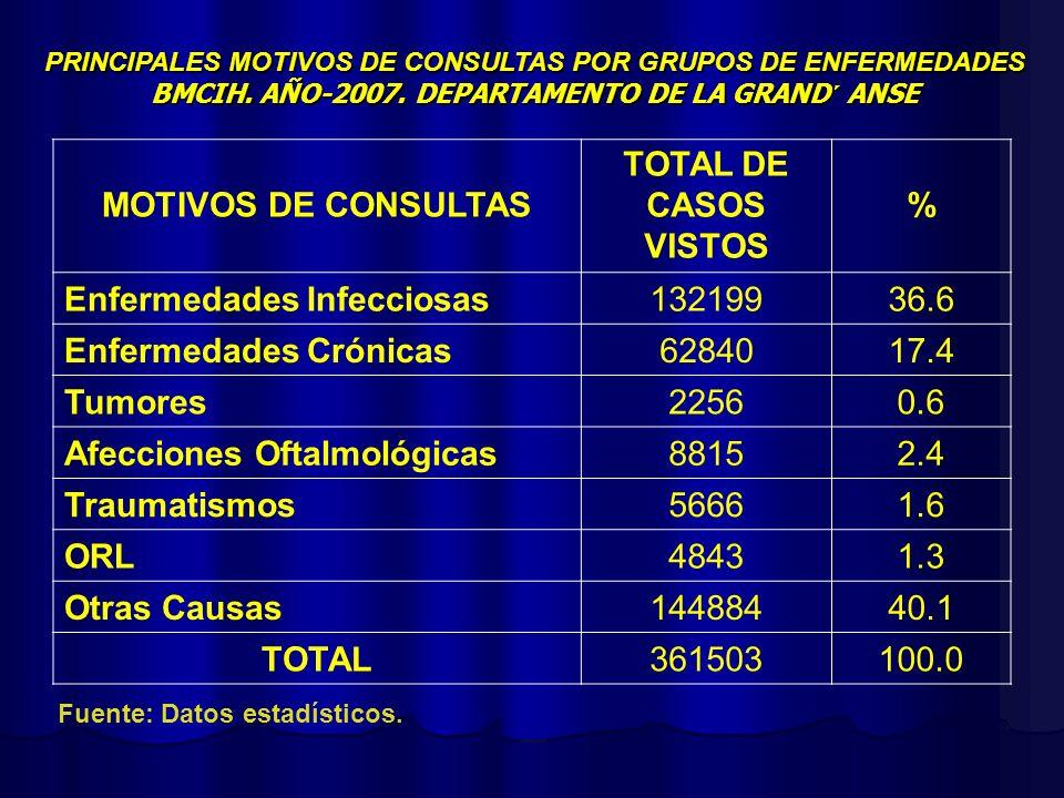 MOTIVOS DE CONSULTAS TOTAL DE CASOS VISTOS % TOTAL