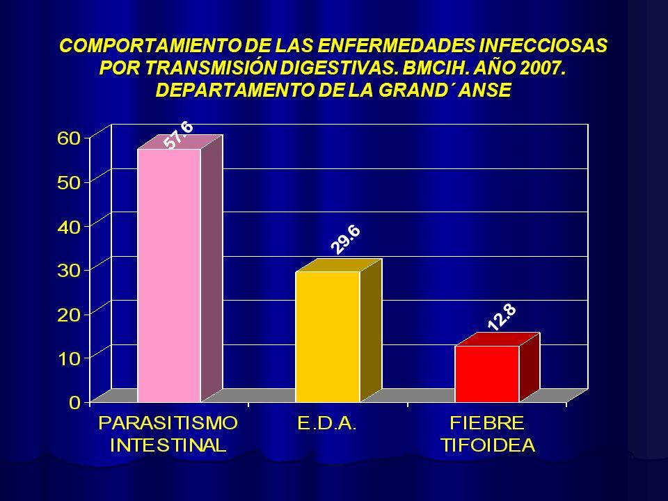 COMPORTAMIENTO DE LAS ENFERMEDADES INFECCIOSAS