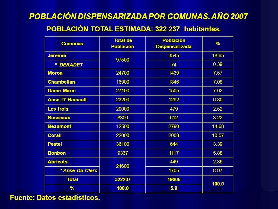 POBLACIÓN DISPENSARIZADA POR COMUNAS. AÑO 2007