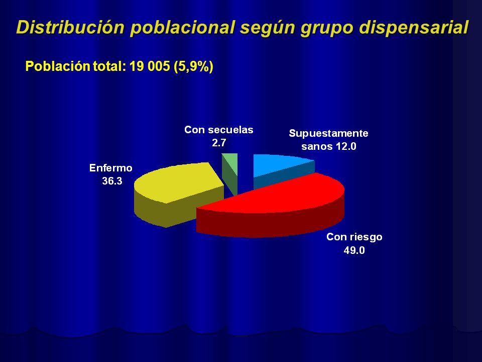 Distribución poblacional según grupo dispensarial