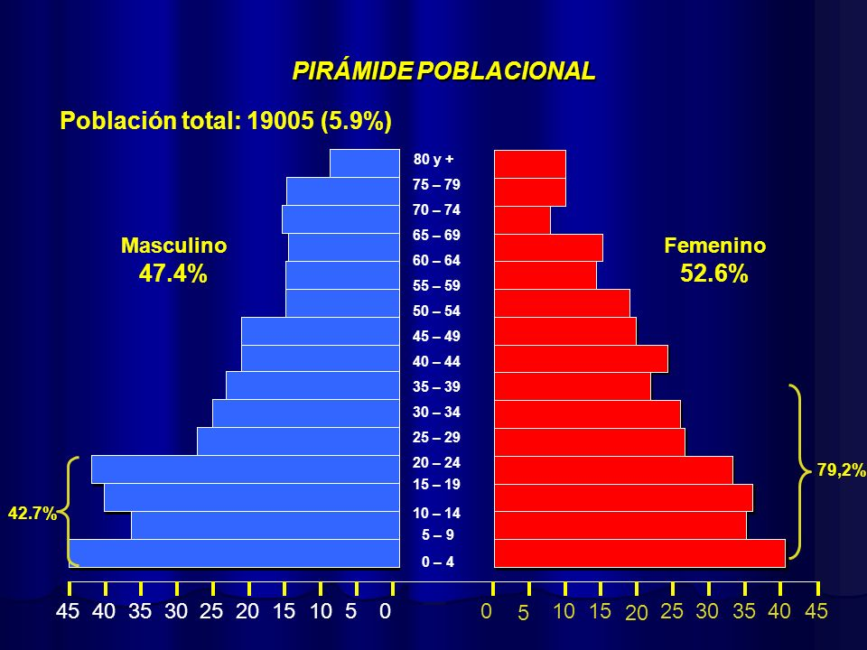 PIRÁMIDE POBLACIONAL 47.4% 52.6%
