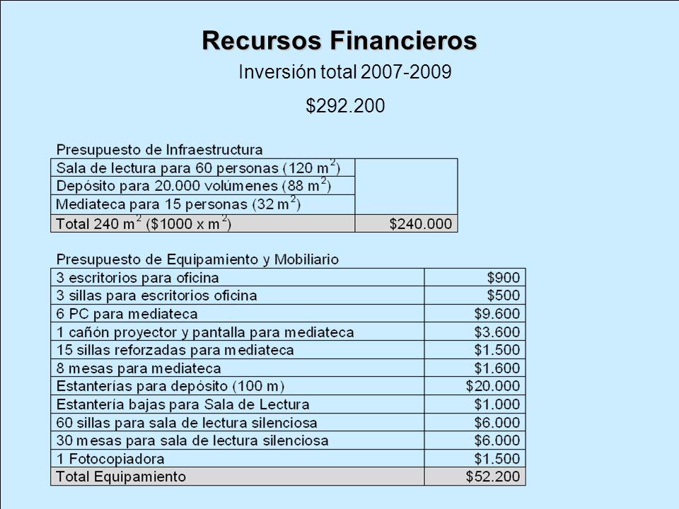 Recursos Financieros Inversión total 2007-2009 $292.200