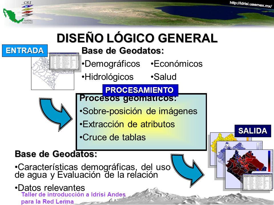DISEÑO LÓGICO GENERAL Base de Geodatos: Demográficos Hidrológicos