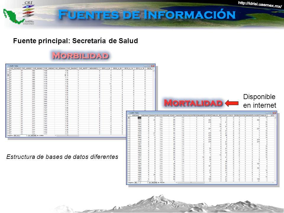 Fuente principal: Secretaría de Salud