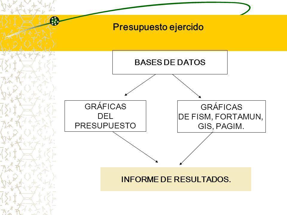 Presupuesto ejercido BASES DE DATOS GRÁFICAS GRÁFICAS DEL