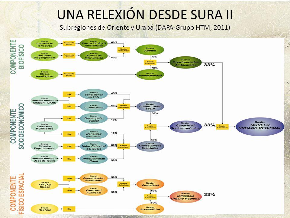 UNA RELEXIÓN DESDE SURA II Subregiones de Oriente y Urabá (DAPA-Grupo HTM, 2011)