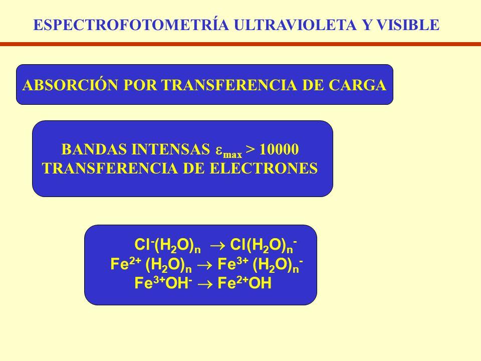 ABSORCIÓN POR TRANSFERENCIA DE CARGA