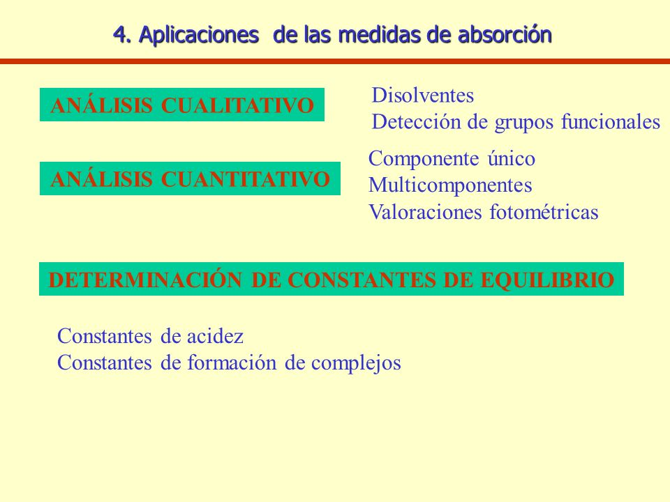 ANÁLISIS CUANTITATIVO DETERMINACIÓN DE CONSTANTES DE EQUILIBRIO