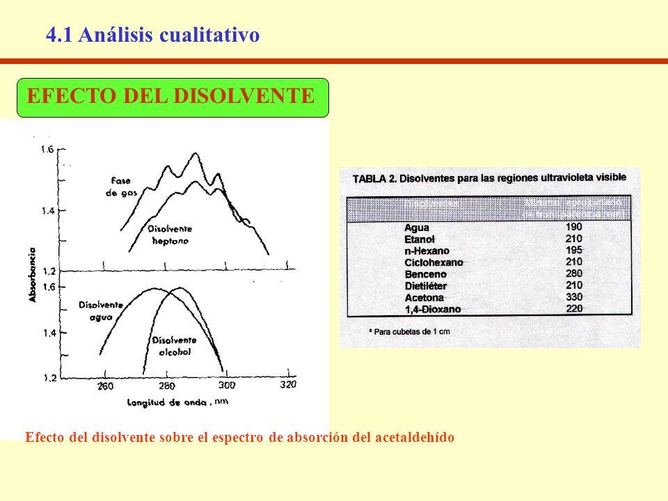 Efecto del disolvente sobre el espectro de absorción del acetaldehído