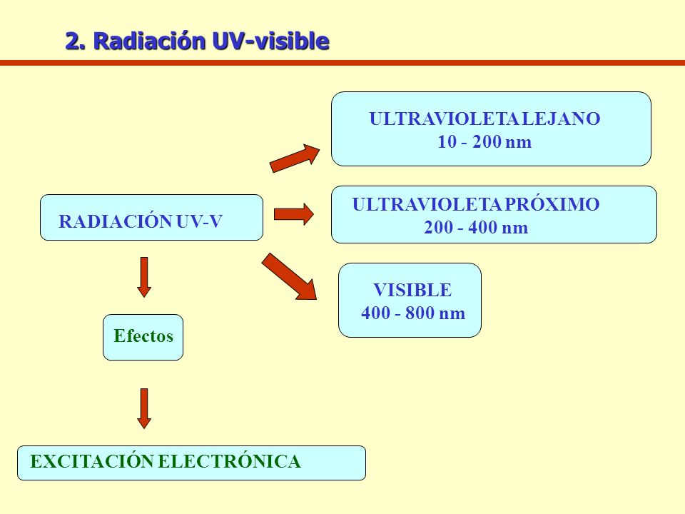 2. Radiación UV-visible ULTRAVIOLETA LEJANO 10 - 200 nm