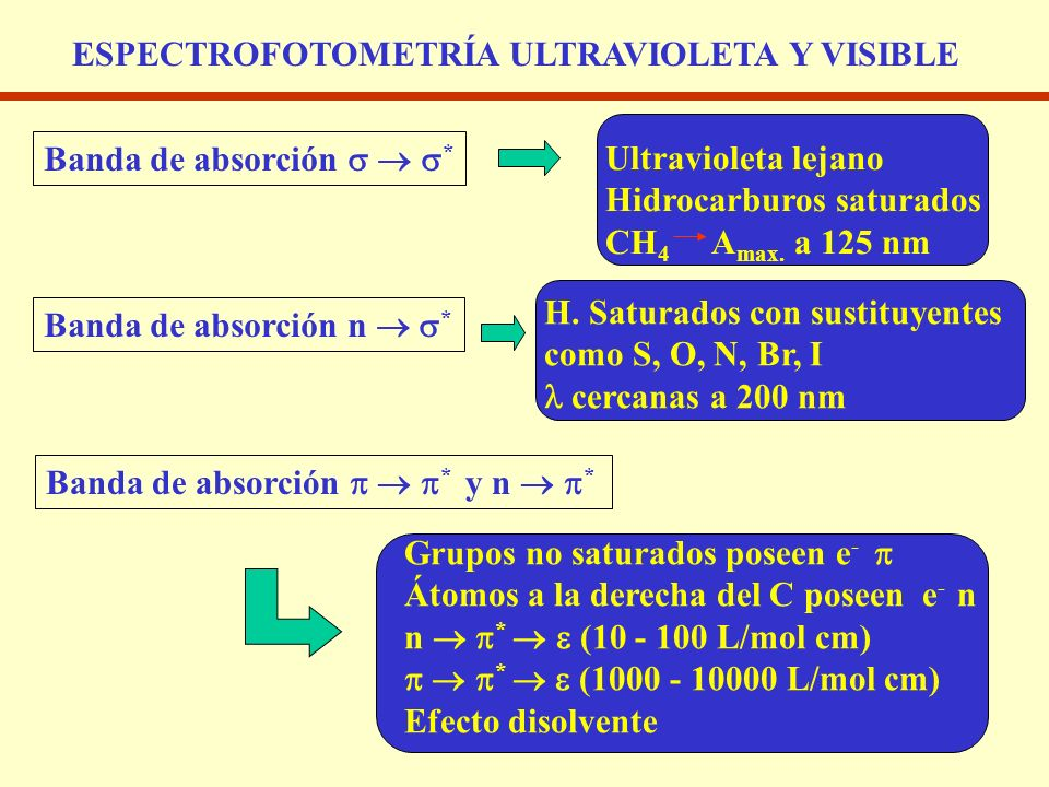 ESPECTROFOTOMETRÍA ULTRAVIOLETA Y VISIBLE