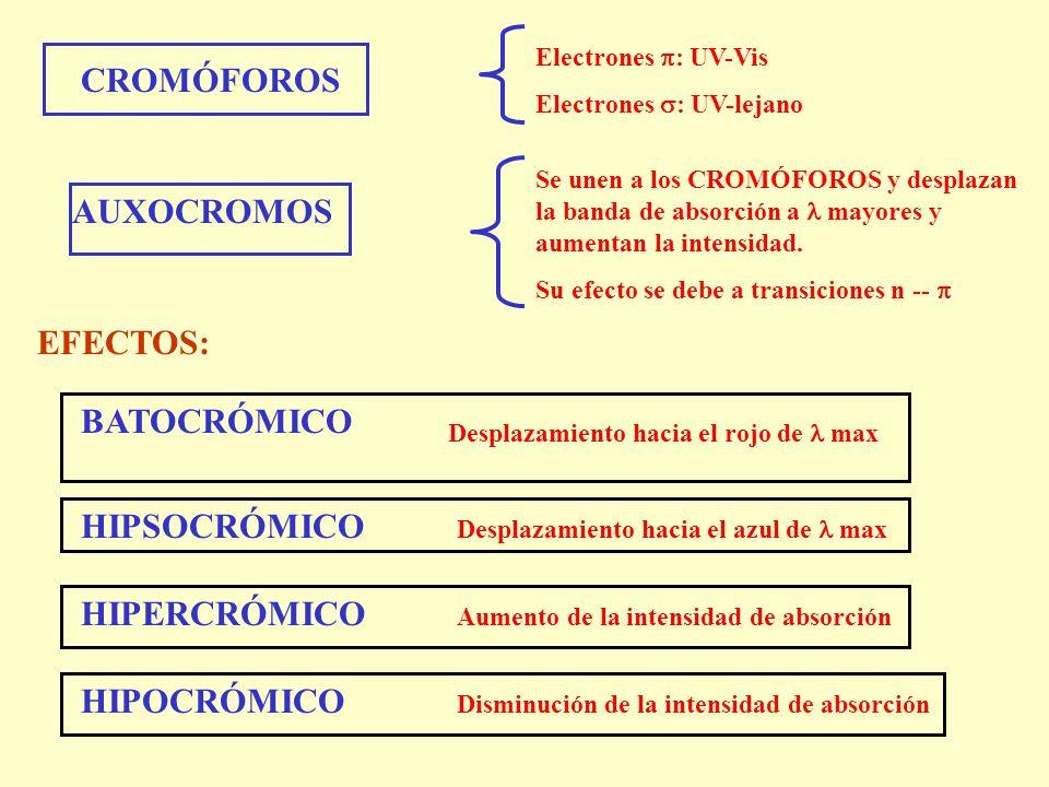 CROMÓFOROS AUXOCROMOS EFECTOS: BATOCRÓMICO HIPSOCRÓMICO HIPERCRÓMICO