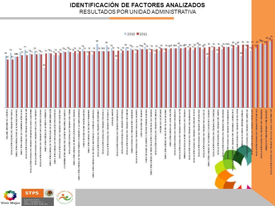 IDENTIFICACIÓN DE FACTORES ANALIZADOS