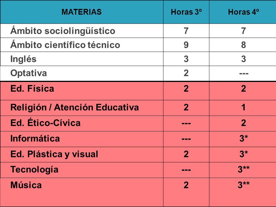 Ámbito sociolingüístico 7 Ámbito científico técnico 9 8 Inglés 3