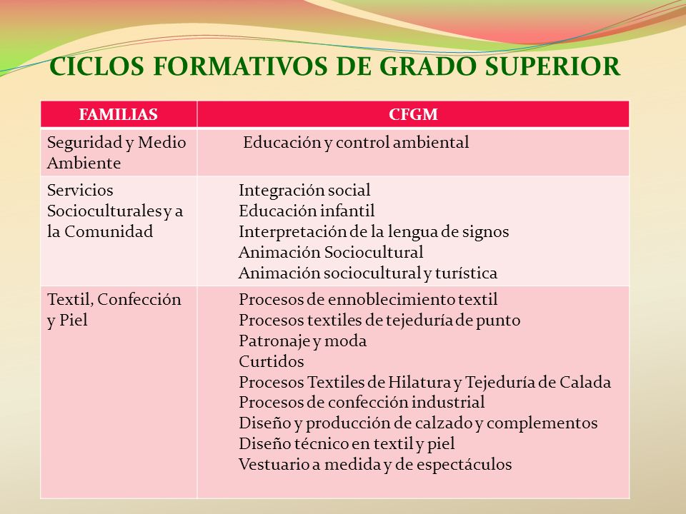 Formaci n profesional ppt descargar for Ciclo superior diseno de interiores
