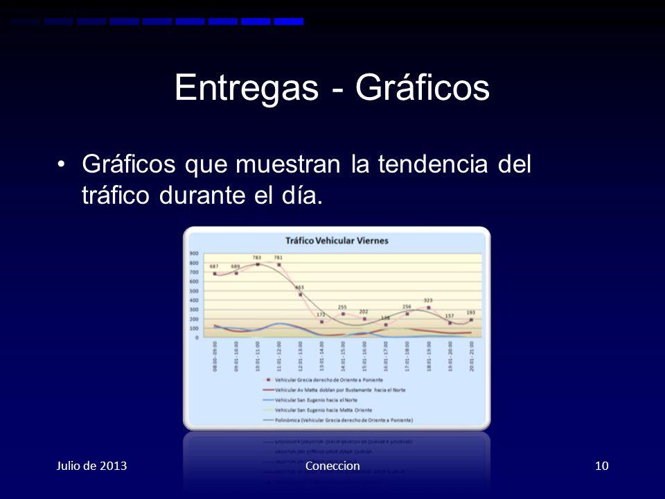 Entregas - Gráficos Gráficos que muestran la tendencia del tráfico durante el día.